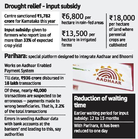 Karnataka  - 40,000 'erroneous' payments in Aadhaar-linked subsidy disbursal