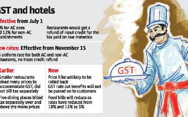 Despite GST cut, most hotels unlikely to roll back prices