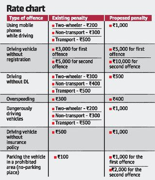 You may have to pay ₹1,000 as fine for parking violation