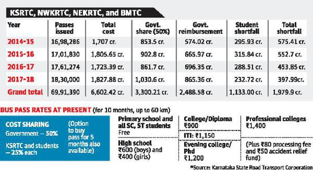 Student bus pass: Karnataka RTCs facing shortfall of ₹1,979 cr. in four years