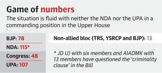 Triple talaq bill in a cliffhanger in Rajya Sabha - The Hindu