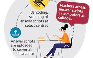 Going hi-tech to make examinations foolproof
