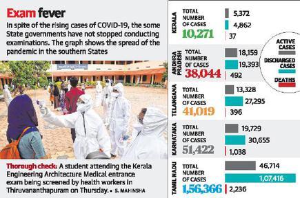 Coronavirus 70 Of New Kerala Cases Due To Local Spread The Hindu