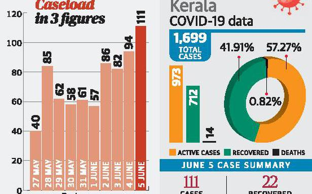 State registers record 111 cases in a day