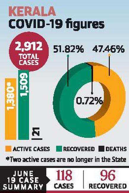 In A Big Spurt Kerala Reports 118 New Coronavirus Cases The Hindu