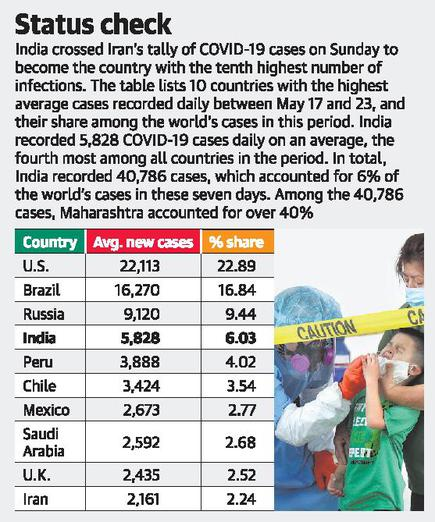 Covid 19 Cases India Now In Top 10 The Hindu