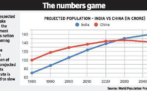 India to be most populous by 2027: UN