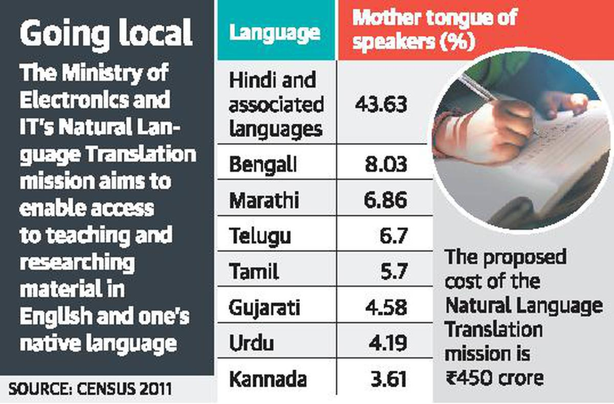 National mission on natural language translation soon - The