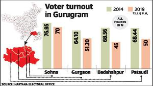 Unemployment, slowdown on minds of Gurgaon voters
