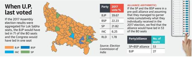 A three-pronged battle in U.P. amid rival formations