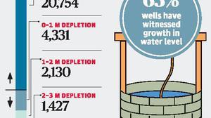 Prolonged rains help tackle drought in Maharashtra