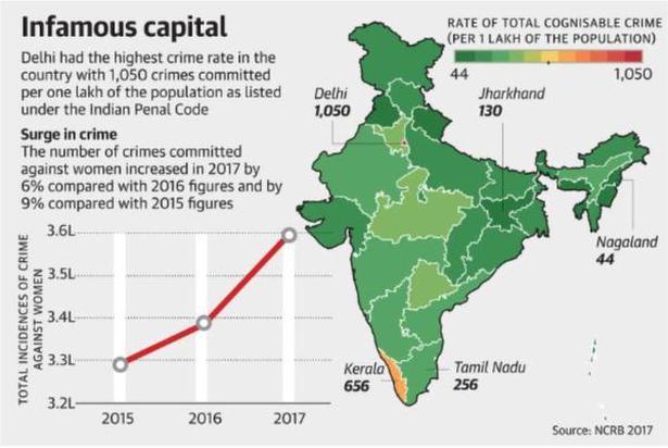 Uttar Pradesh tops in crimes against women, says NCRB report