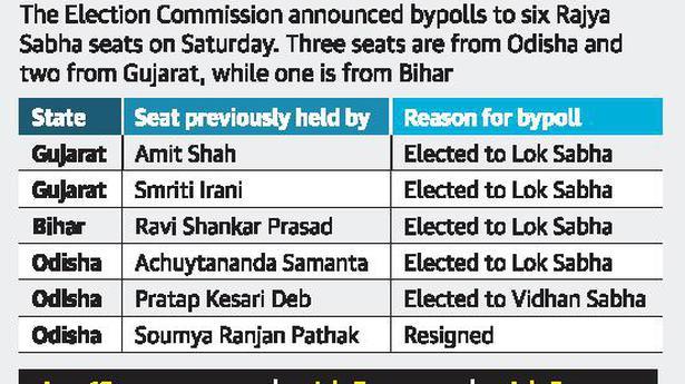 Rajya Sabha polls in Odisha and Gujarat on July 5 - The Hindu