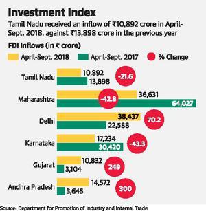 AP FDI Inflow Jumps by 300% - Politics and Daily News - Nandamuri