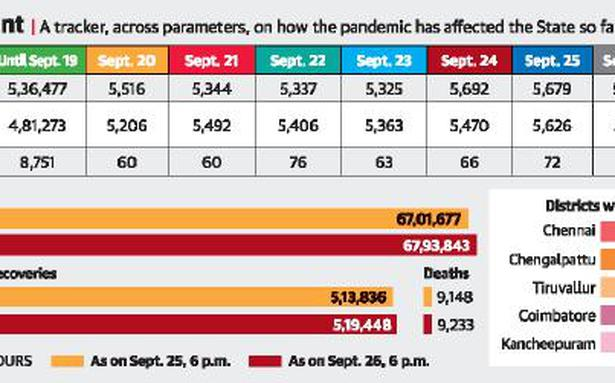State reports 5,647 new infections, 85 fatalities