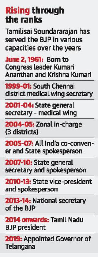 For Tamilisai Soundararajan, hard work and loyalty paid