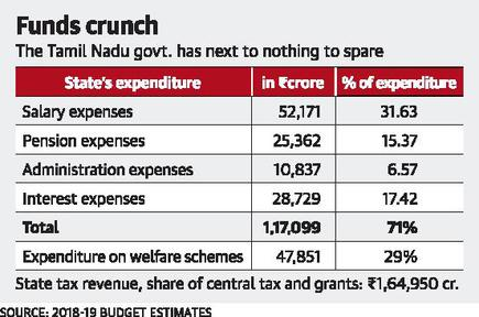 Salaries, pensions account for 71% of State expenditure