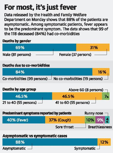 84% of the deceased had co-morbidities: Minister - The Hindu