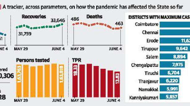 Coronavirus   Chennai's case count falls below 2,000