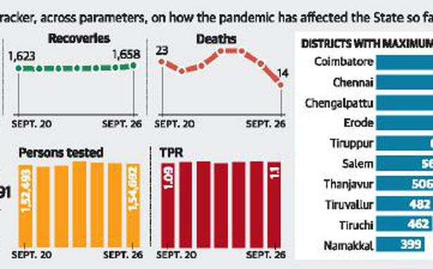 State reports 1,694 fresh COVID-19 cases, 14 deaths