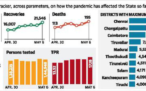 195 more fatalities take State's toll to 14,974