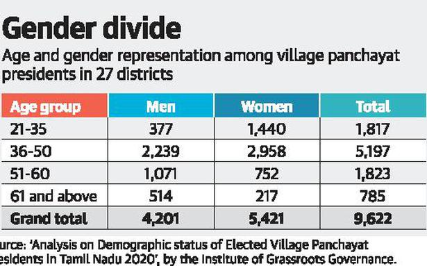 56% of village panchayat presidents in Tamil Nadu are women, 19% youth
