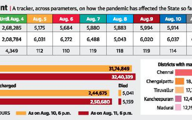 2.5 lakh people have been discharged so far in State