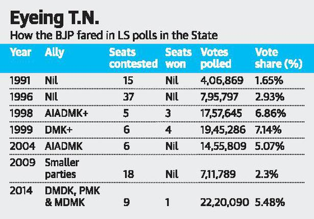 BJP hopes to improve its tally in Tamil Nadu