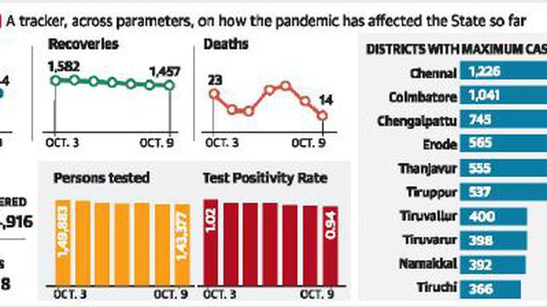 1,344 people test positive in T.N.