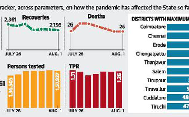 Tamil Nadu's COVID-19 cases inch closer to the 2,000 mark