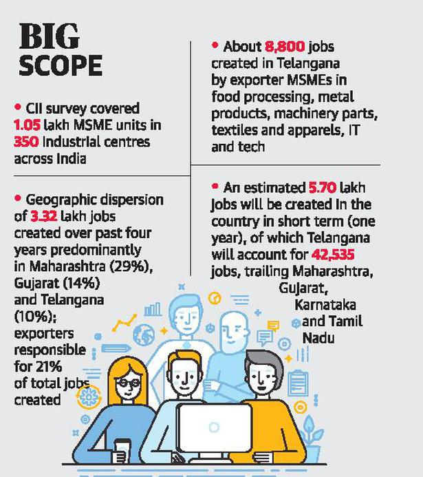 TS among top job generators in MSMEs - The Hindu