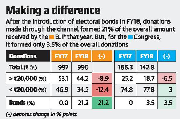 Electoral bonds benefited BJP the most, cut cash component of donations