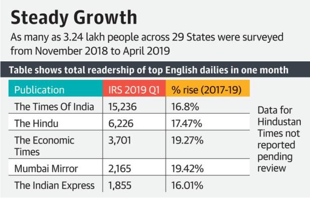 17% jump in The Hindu's readership