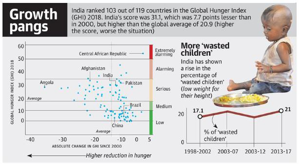 21% Indian children are under-weight: Global Hunger Index