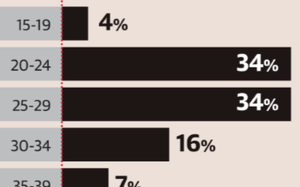Maternal deaths on the decline: report