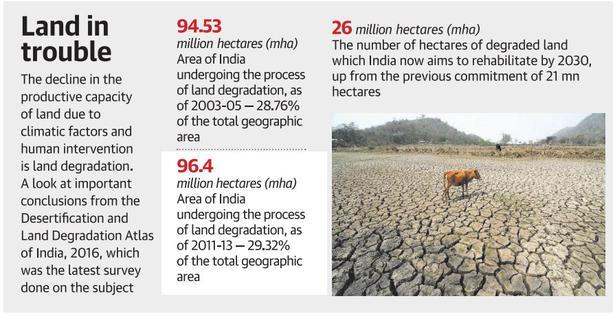 India to raise target for restoring degraded land: PM Modi