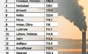 Fifteen of the 20 most polluted cities in the world are in India