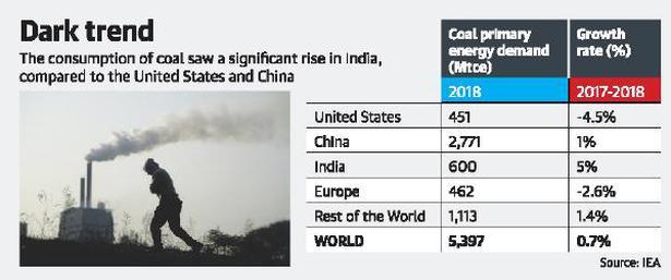India's carbon dioxide emissions up 5%