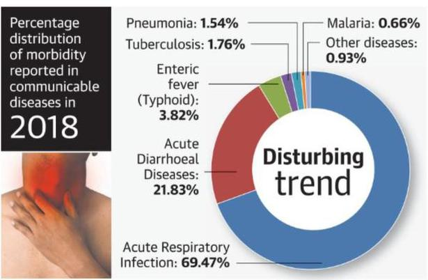 Lung infections accounted for 69% morbidity in 2018: National Health Profile report