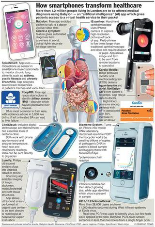 Smartphones for point of care - Ultrasound , lung function