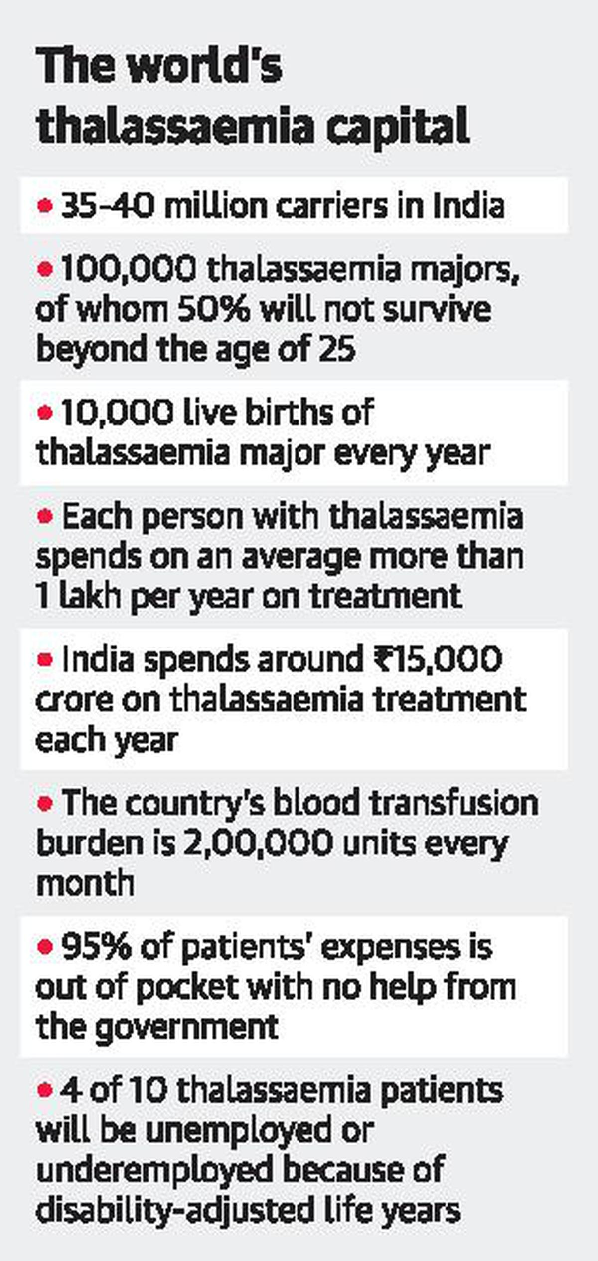 Time for a national policy on thalassaemia - The Hindu