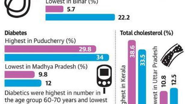 'Hypertension high in Kerala, low in Bihar'