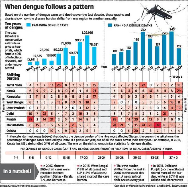 Carte Dengue Sri Lanka.Dengue In Numbers A Sting In The Tale The Hindu