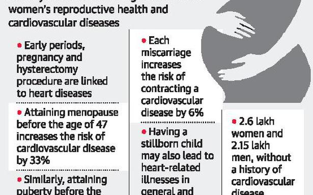 Early menopause results in higher risk of heart disease: study - The Hindu