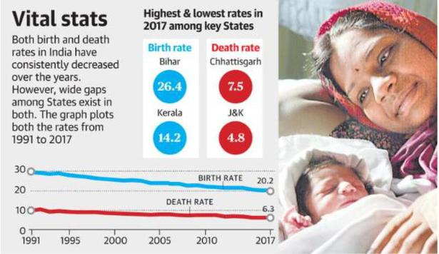 Sex ratio improves in country; birth and death rates dip