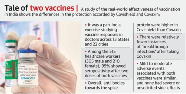 Coronavirus | More anti-bodies produced by Covishield than Covaxin, says study