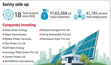 Private companies to install solar panels on water bodies