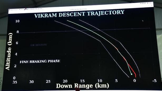 divulge-https://www.thehindu.com/sci-tech/science/di61y0/article29362928.ece/ALTERNATES/LANDSCAPE_615/ISROCHANDRAYAAN-2LANDERGRAPH