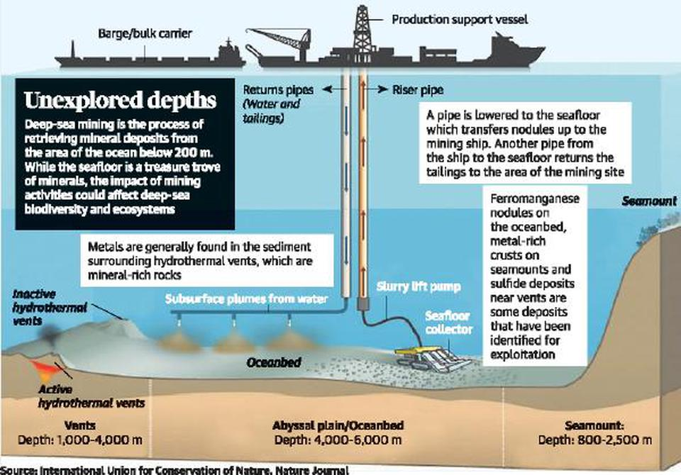 Explained | What is India's Deep Ocean Mission