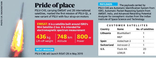 ISRO launches EMISAT, a satellite that will provide